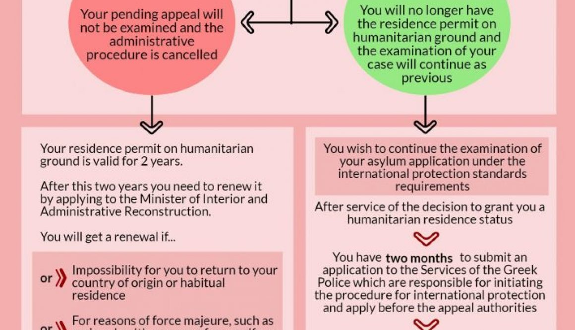 Octroi automatique titre de séjour pour raison humanitaire pour les des demandeurs d'asile possédant une carte rose: Étapes concrètes concernant la procédure et ses conséquences